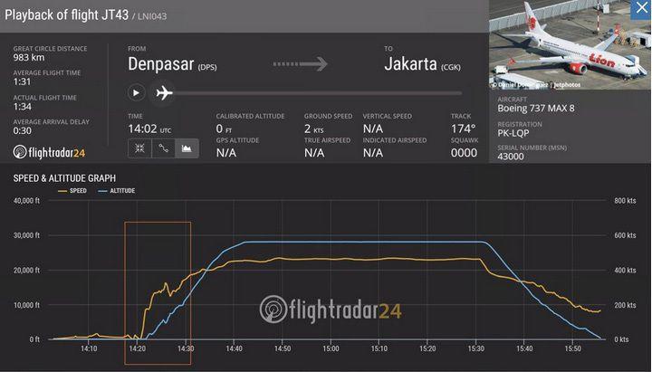 波音737机长分析印尼坠机:飞行数据异常,或存机械故障