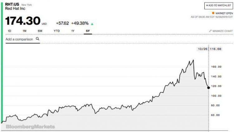 """百年历史上最壕手笔!为戴""""红帽子"""",IBM拍出340亿美元"""