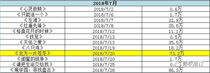 """357部国产片,169部票房不到100万!2018年""""炮灰电影""""了解一下"""