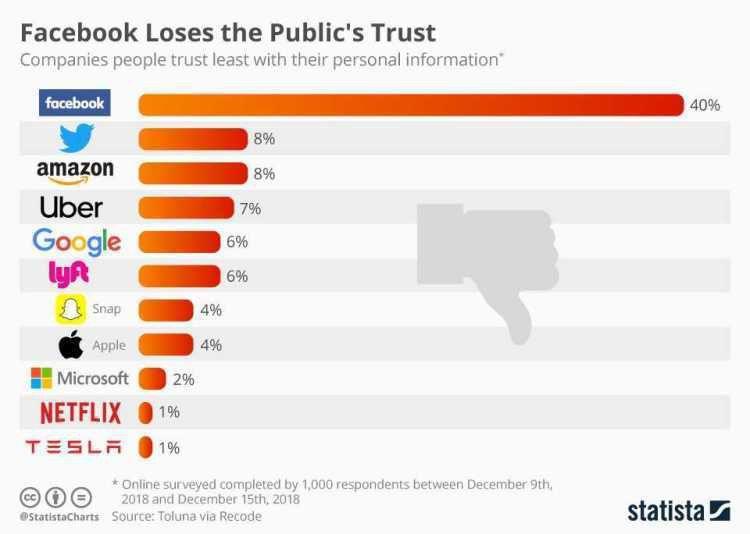 苹果隐私表现不及特斯拉、微软 Facebook垫底毫无意外