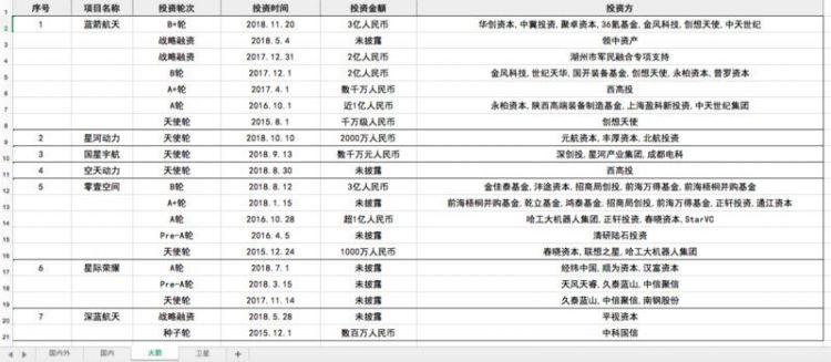 氪记 2018 | 中国民营航天证明自己