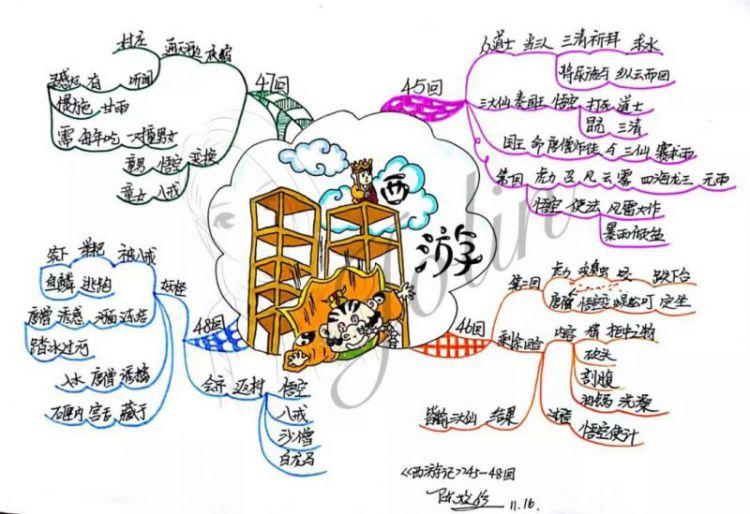 【读书季】跟着思维导图读名著——西游记(45-48回)