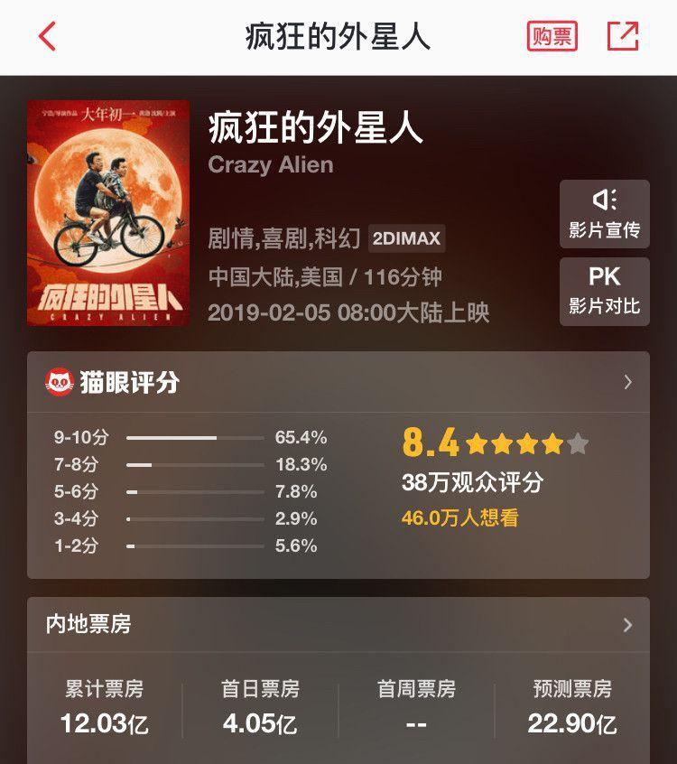 《疯狂的外星人》票房破12亿,黄渤沈腾个人票房已逼近100亿