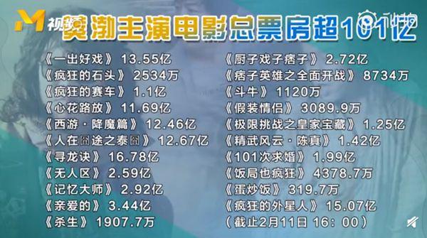 《流浪地球》进入票房TOP10,吴京紧随黄渤其后成第二位百亿明星