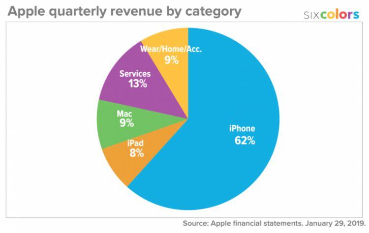 苹果在2018年的部分收入,其实来自于Google