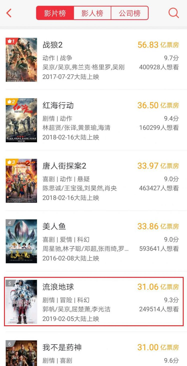 流浪地球票房破31亿,超越我不是药神,闯进中国影史Top5