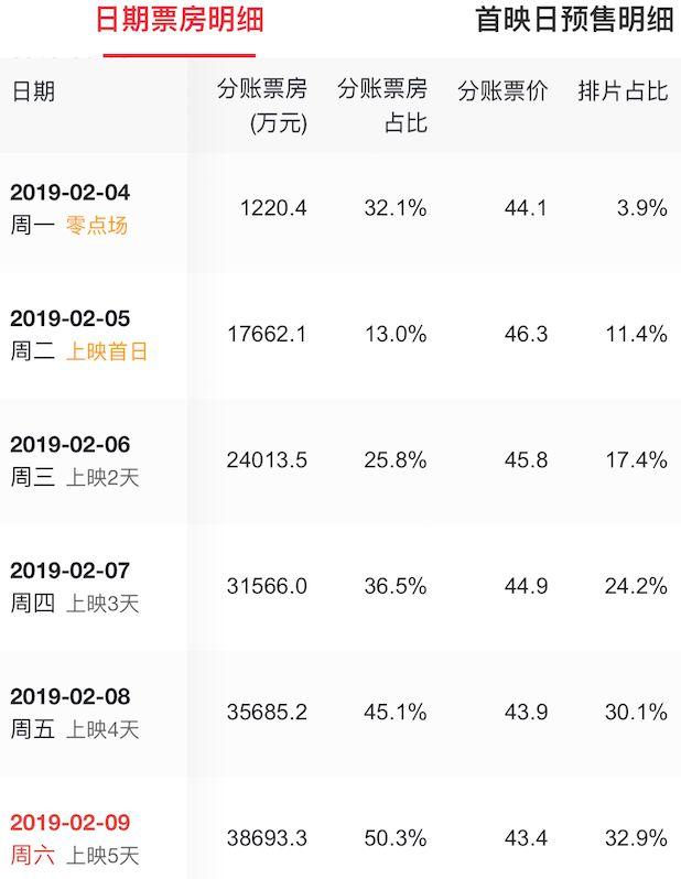 流浪地球票房冲破32亿,中国影史单日破3亿天数最多的电影诞生