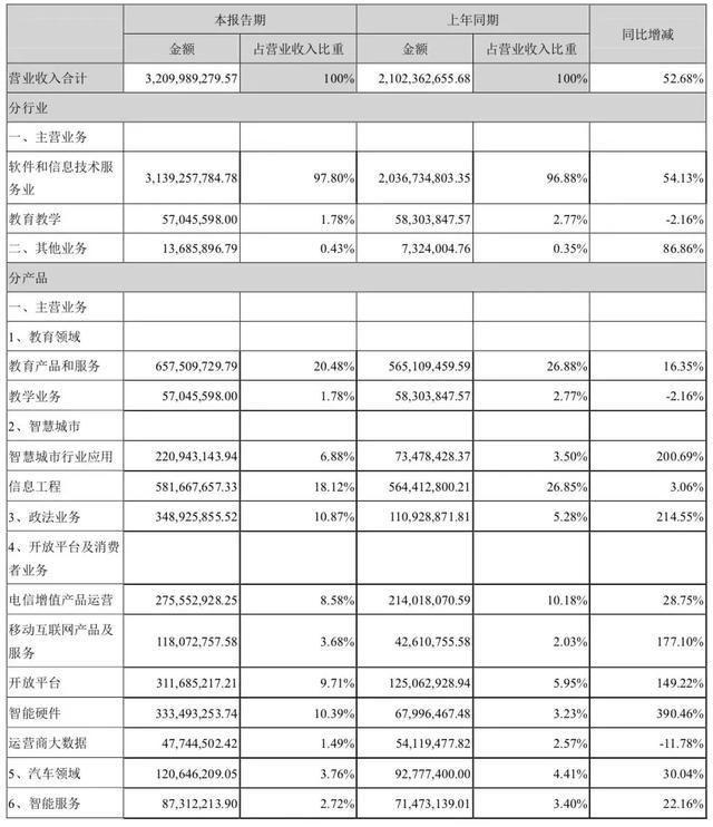 营收上涨、利润下降:科大讯飞2C圈地进行时