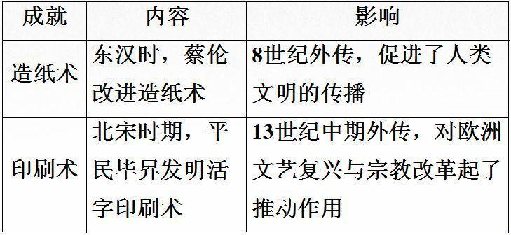 考纲要点 二轮复习:古代中国的科技成就