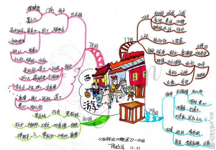 【读书季】跟着思维导图读名著——西游记(77-80回)