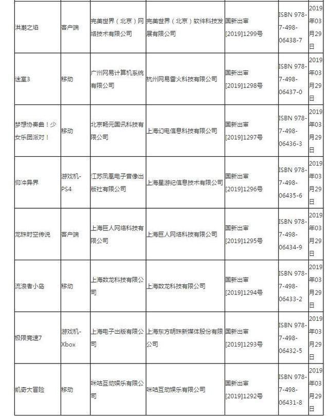 """2019年进口游戏版号发放:腾讯难""""吃鸡"""",网易""""不容易"""""""