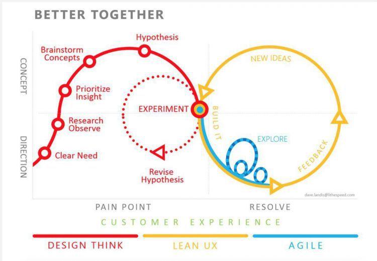 用户体验设计方法论演变:从传统瀑布流到谷歌设计冲刺