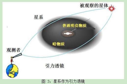 趣知识;新研究显示银河系的形状是S形、宇宙在加速膨胀