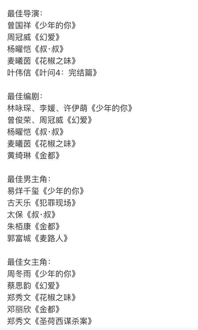 2020金像奖预测,影后郑秀文影帝太保新人奖易烊千玺