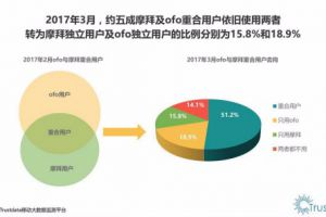 共享单车Q1用户数据:ofo独立用户占比行业第一