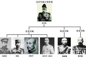 民国军阀主要将领和地盘详细资料:各系军阀实力