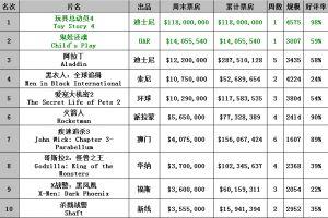 0617-0623北美票房《玩具总动员4》1.18亿美元霸气登顶