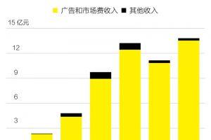"""精选头条丨阿里收购网易考拉;微博推出绿洲App;瑞幸""""小鹿茶""""独立运营;苹果公司发债券"""